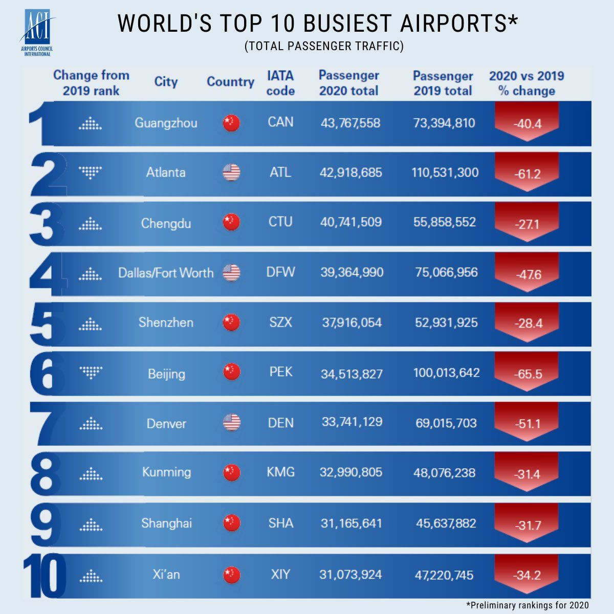 World's Top10 busiest airports 2020