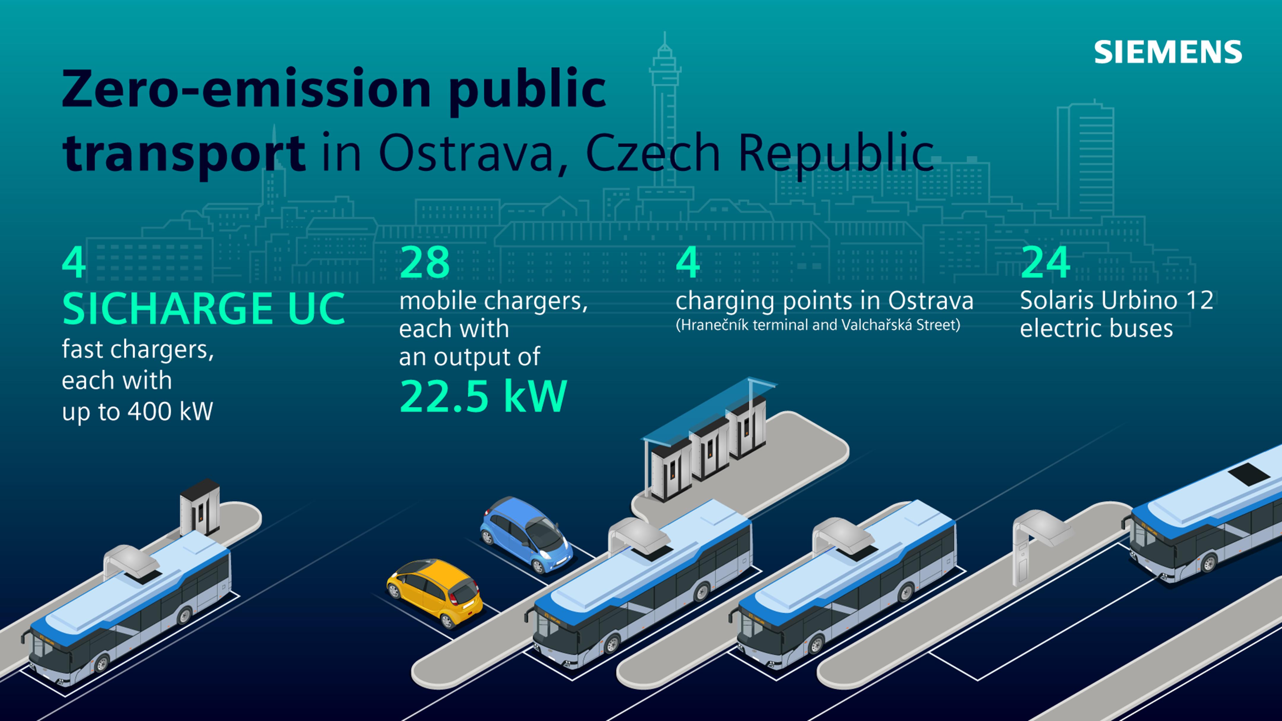 Zero-emission public transport in Ostrava.